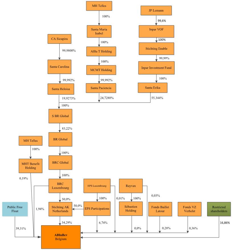 Shareholder Structure Ab Inbev