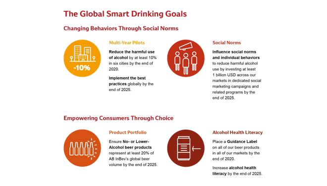 Smart Drinking Goals Ab Inbev